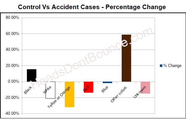 Chart showing percentage chance of helmets in accidents